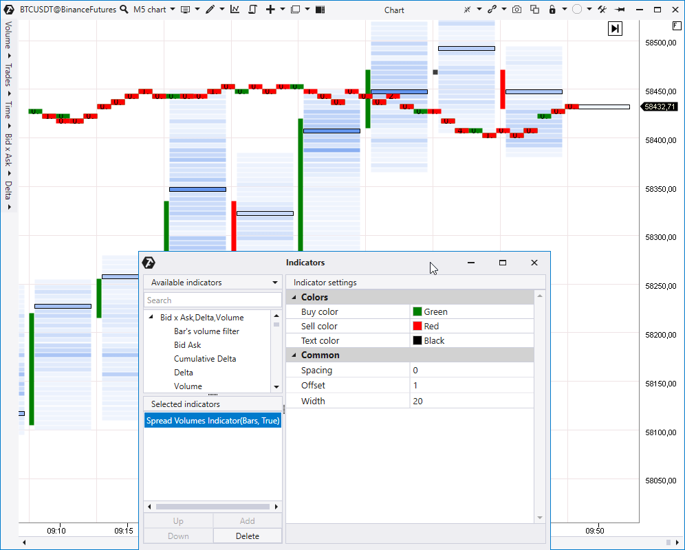 Spread Volumes indicator