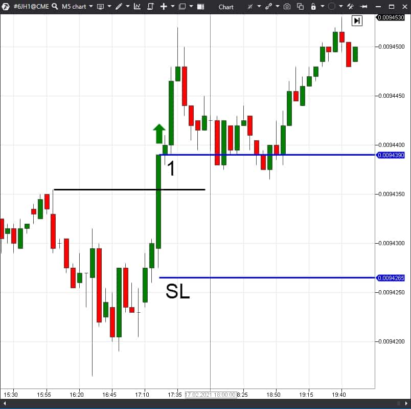 The stop loss location in the 5-minute chart