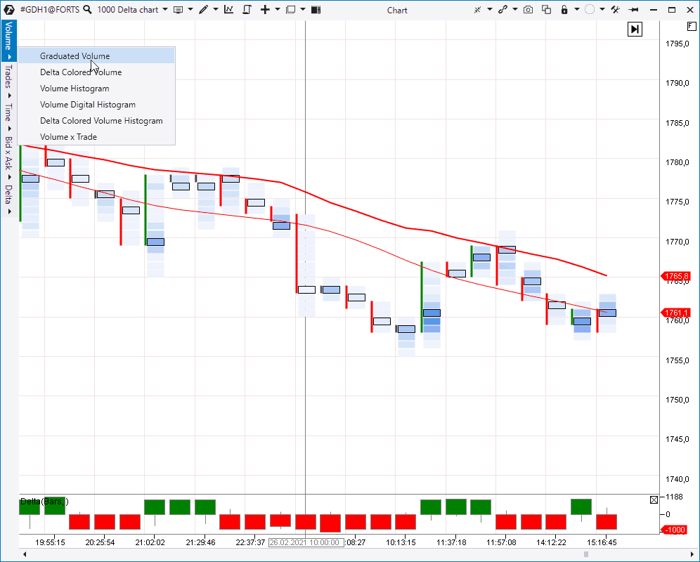Trading by clusters