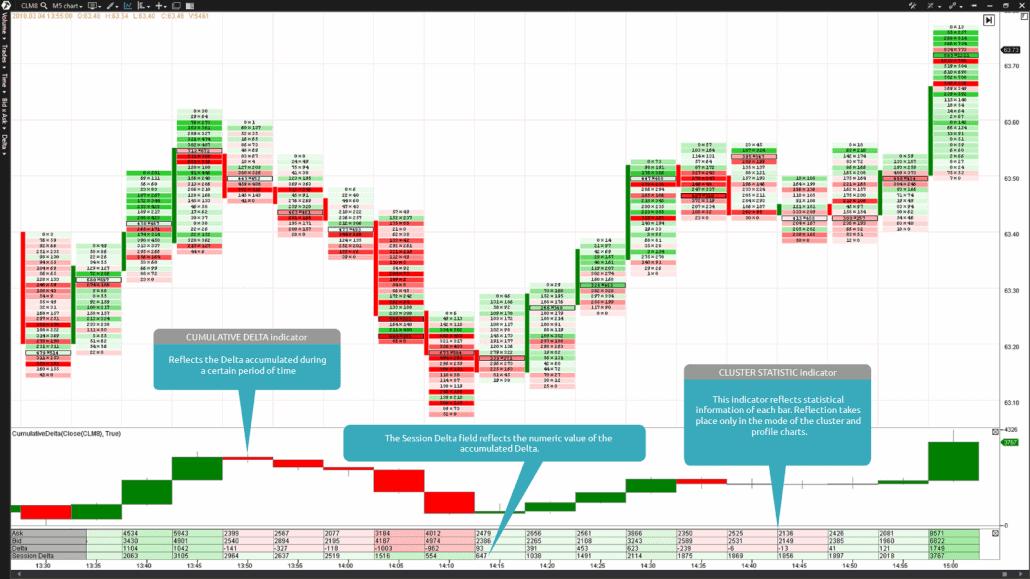 5-Minuten-Chart des Crude Oil-Futures