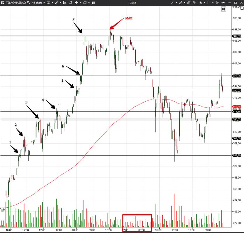 График акций TSLA