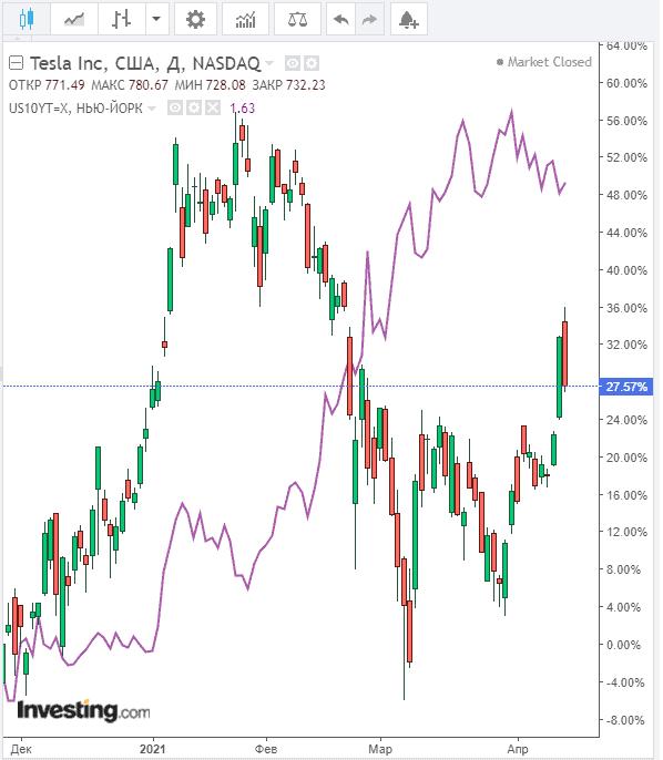 Корреляция акций Tesla и доходности облигаций