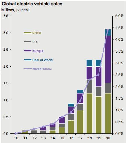 Продажи электромобилей в мире