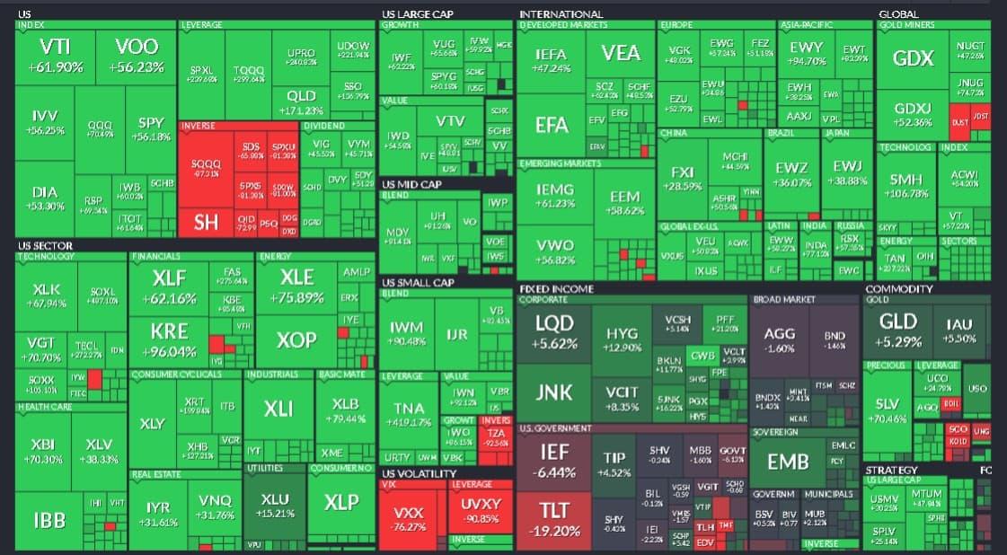 Разнообразие ETF на рынке акций США. Данные Finviz.com
