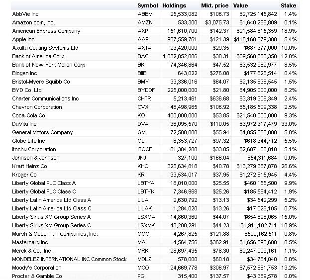 Berkshire Hathaway Portfolio. Данные CNBC