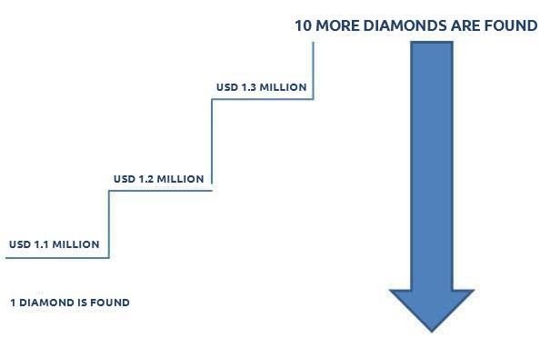 Diamanten gefunden