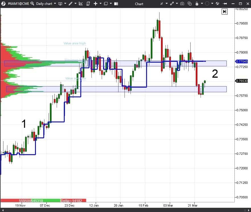 daily AUDUSD futures (6A) chart