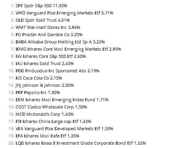 Top 20 Ray Dalio stocks in 2021