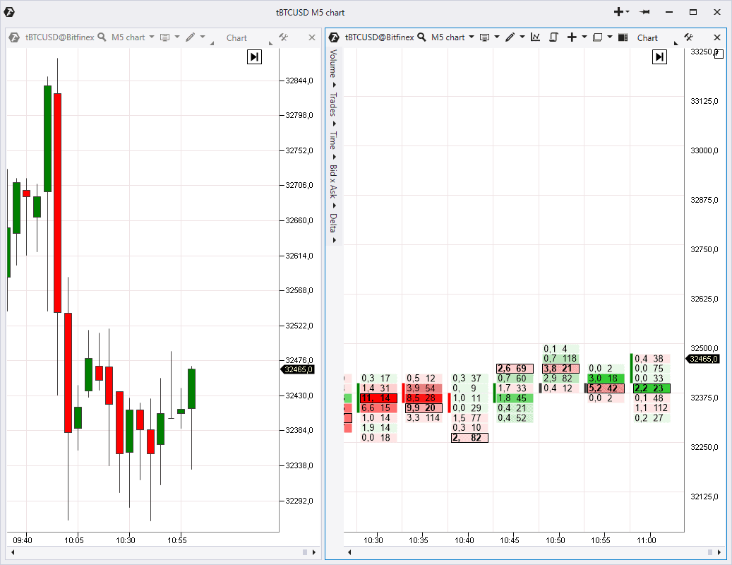 cluster charts