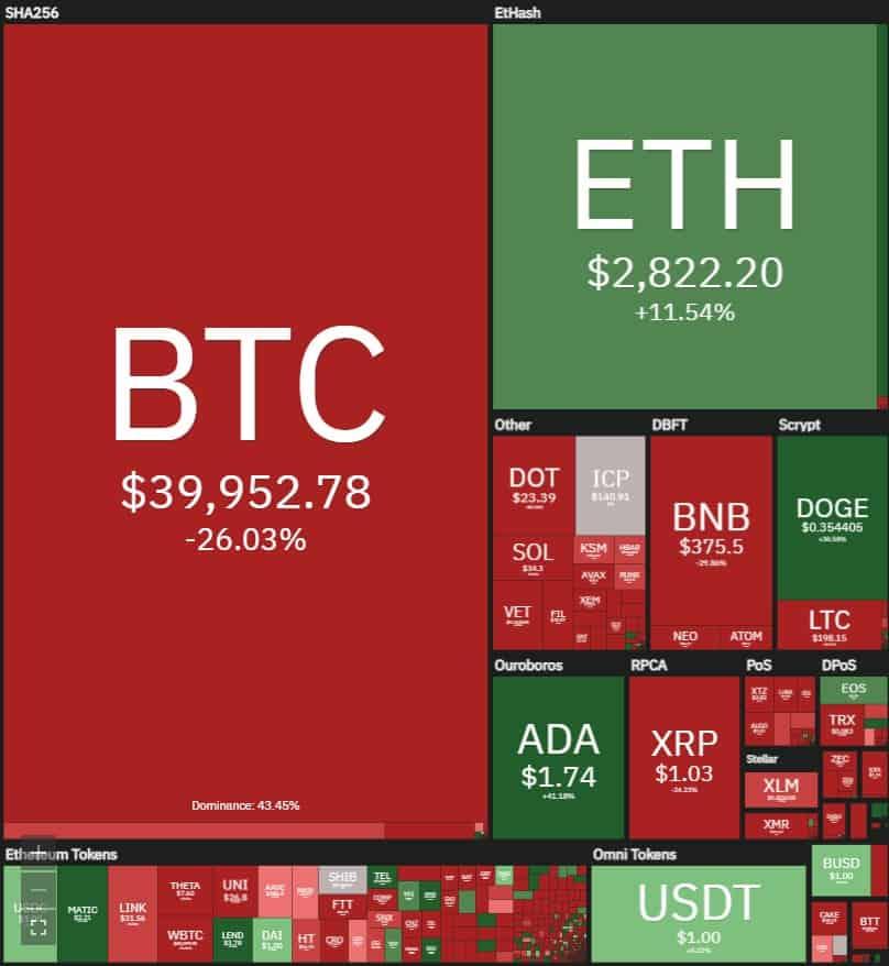Карта рынка криптовалют