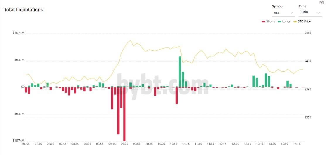 Ликвидации long и short позиций по разным биржам/монетам