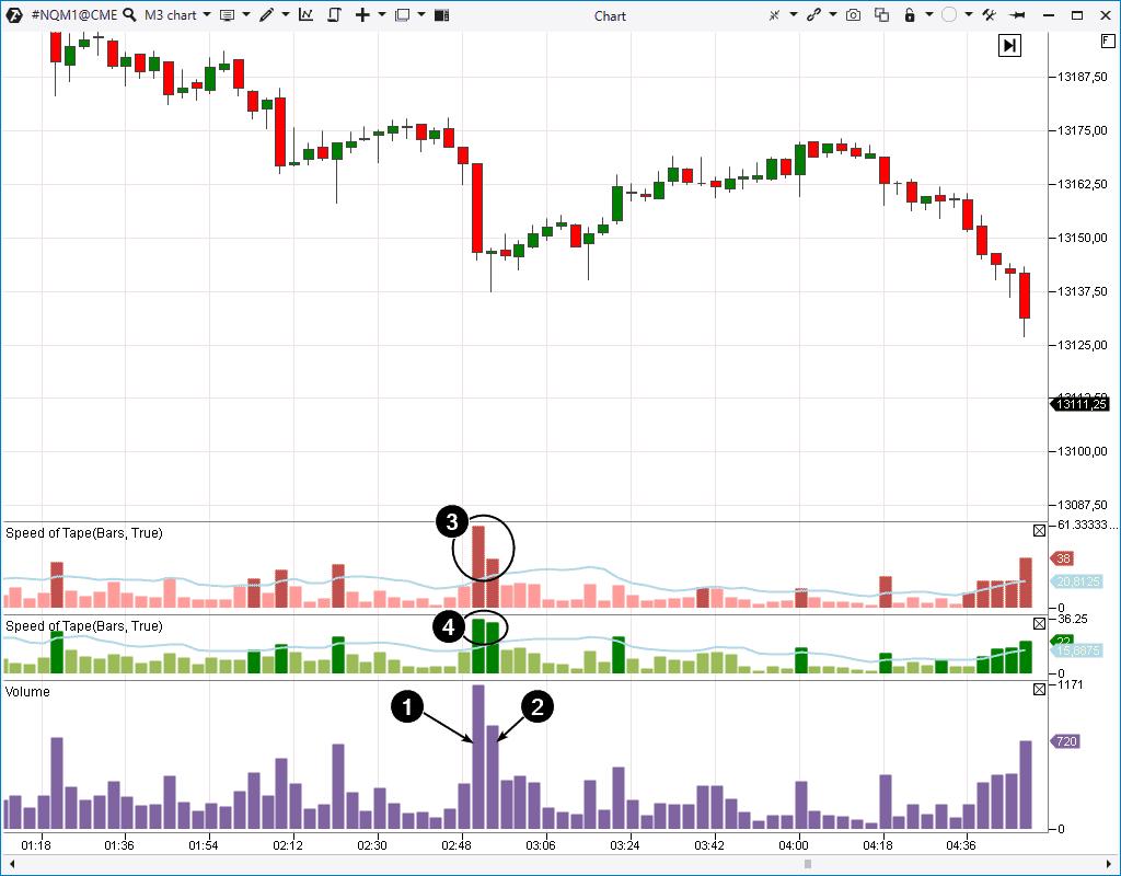 Рынок фьючерсов фондового индекса Nasdaq.