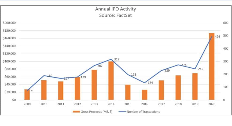 количество IPO в 2020 году