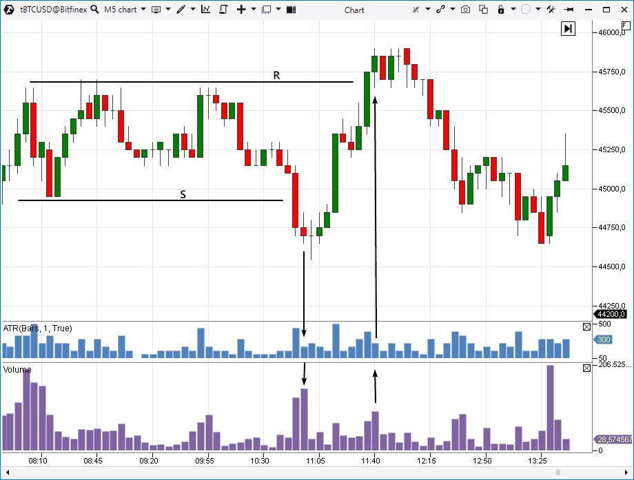 BTCUSD. 5-минутный график, данные биржи Bitfinex.