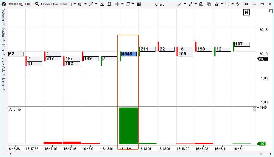 Order Flow график с рынка нефтяных фьючерсов Московской биржи