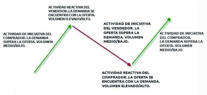 Relación del movimiento de las cotizaciones con el volumen de transacciones1