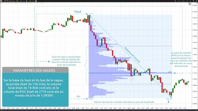Futures EUR. Ne négociez jamais l'inversion de la vague du marché sans en estimer le potentiel!