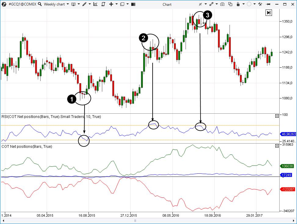 Анализ линии Small Traders
