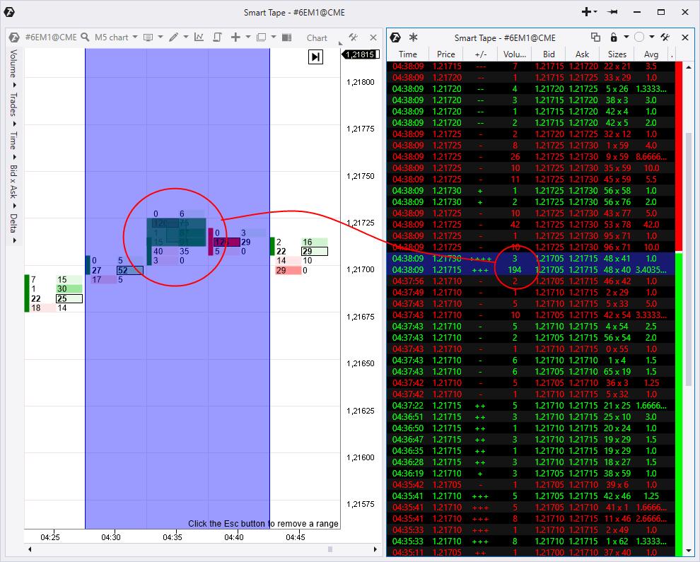 Big Trades indicator signal
