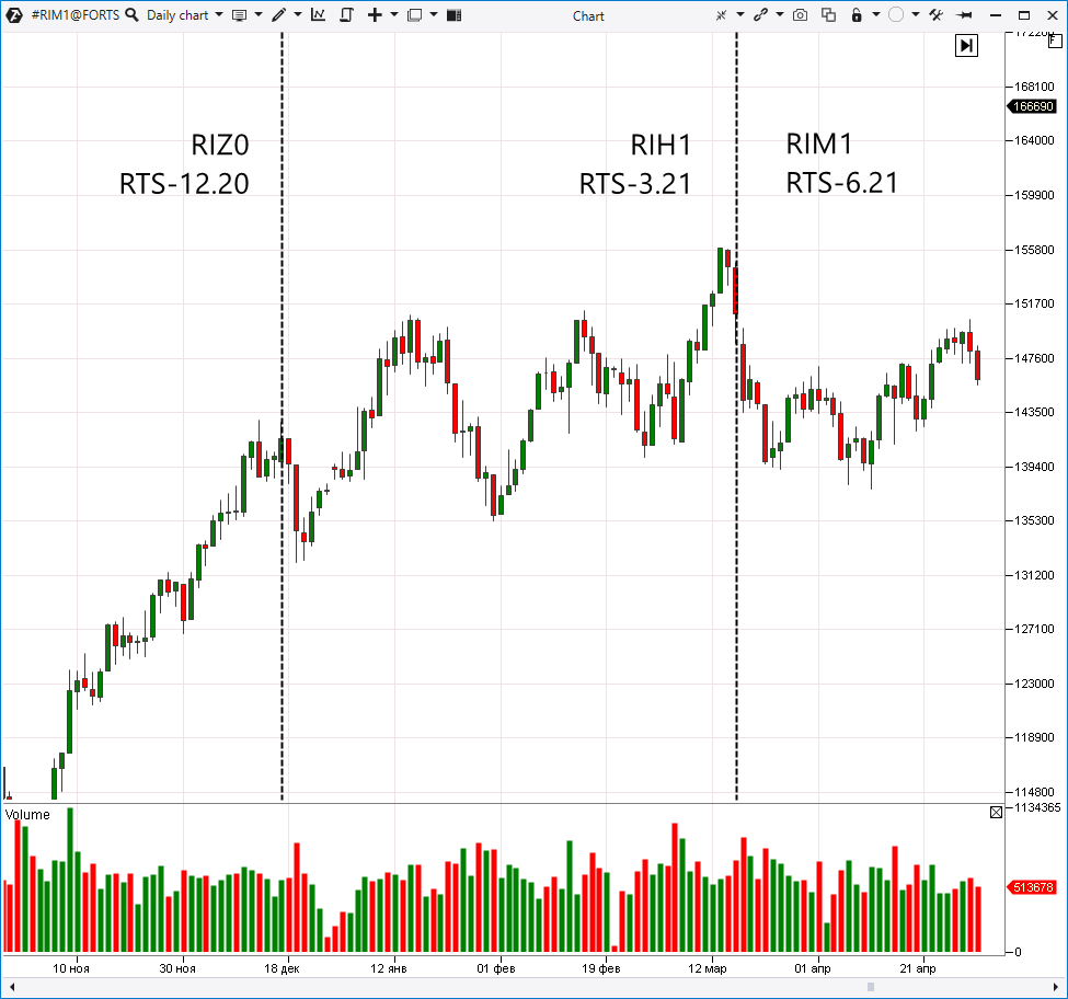Continuous futures chart