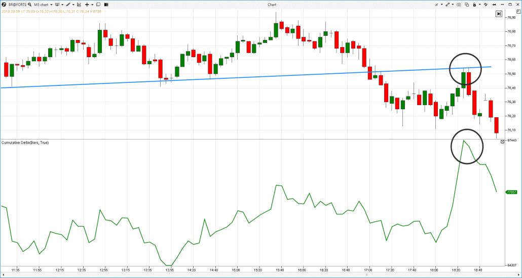 Delta acumulado en el mercado de futuros de petróleo