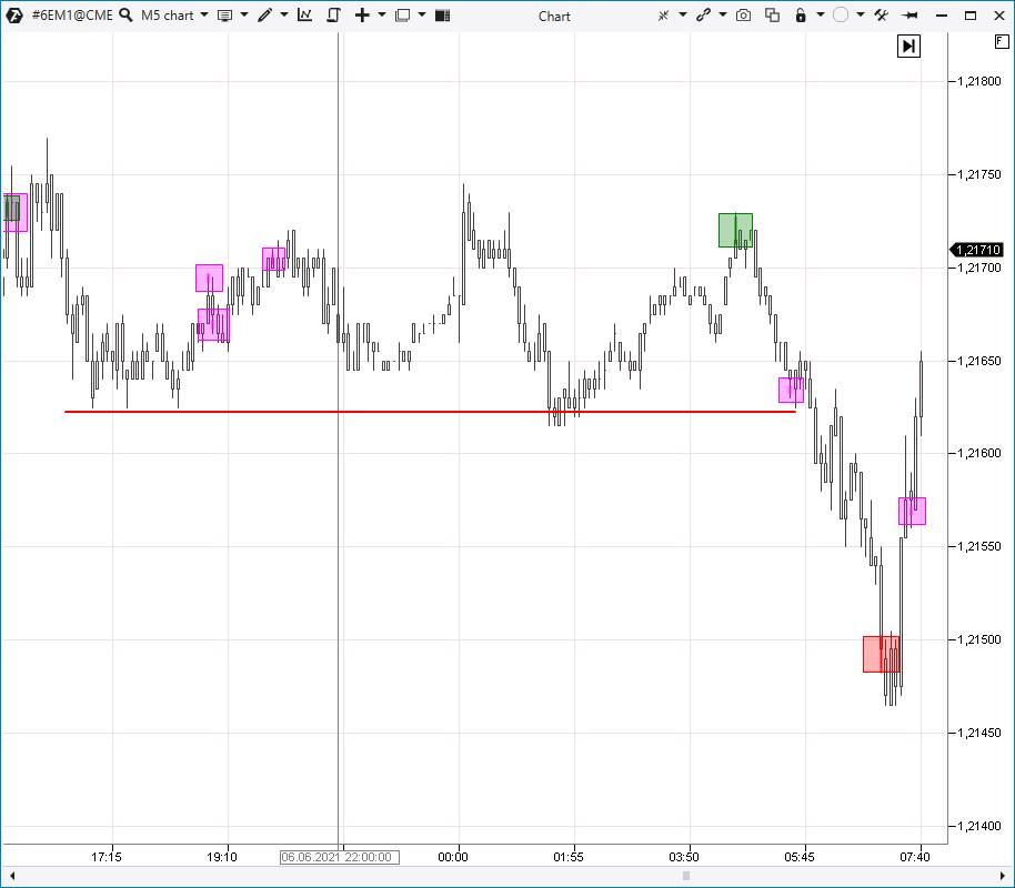 How to interpret an indicator signal