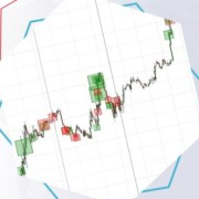 How to select the best indicator for your trading style