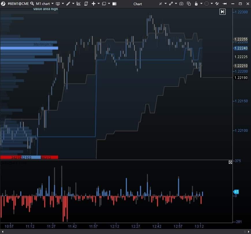 Snapshot Dynamic Levels Channel y el gráfico de futuros 6E