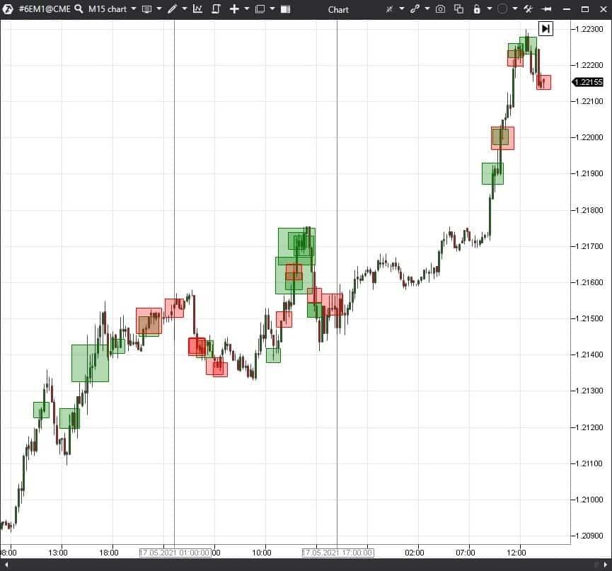 gráfico de futuros 6E (EURUSD), time frame M15