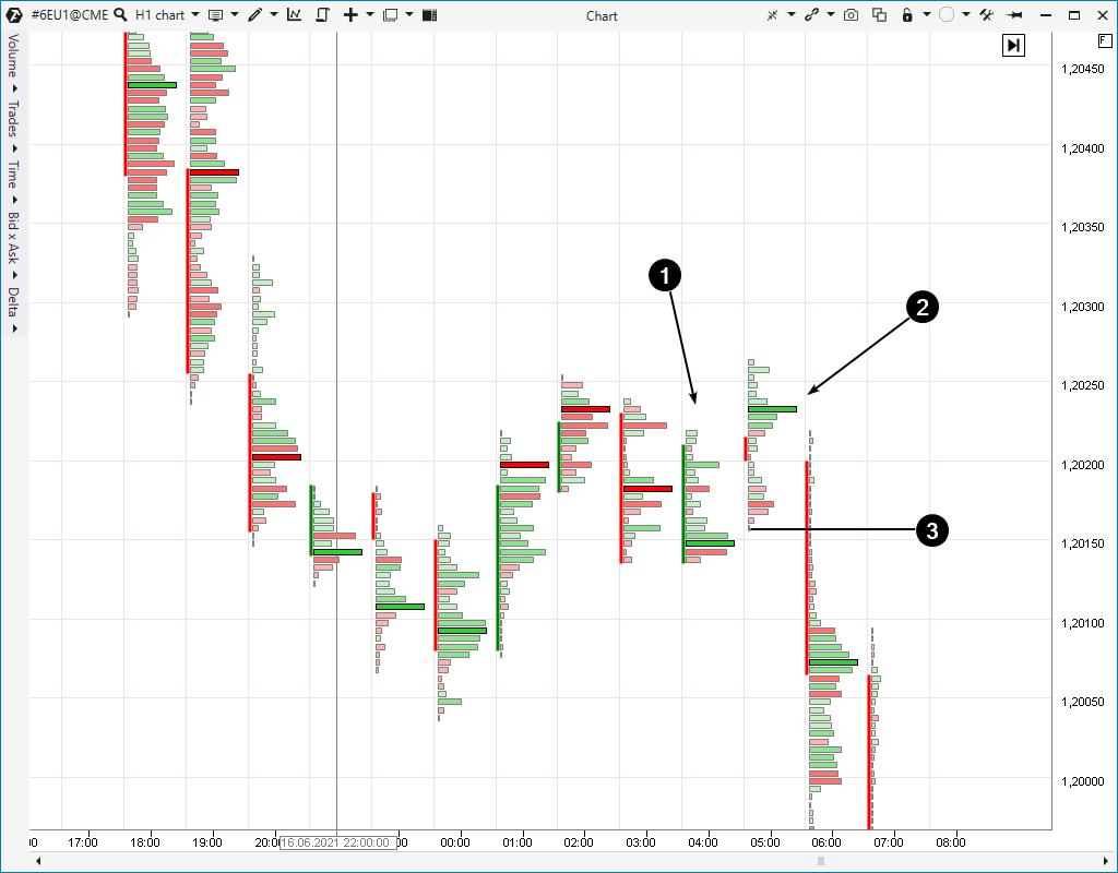 График 6E, фьючерсы на евро на бирже СМЕ, часовой период