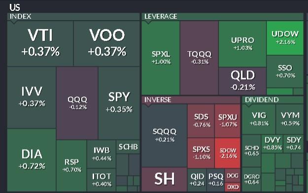 Индексные ETF США