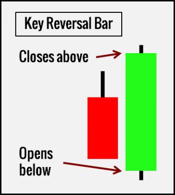 Pattern 2. Key Reversal