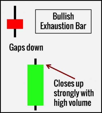Паттерн 3. Exhausting Bar