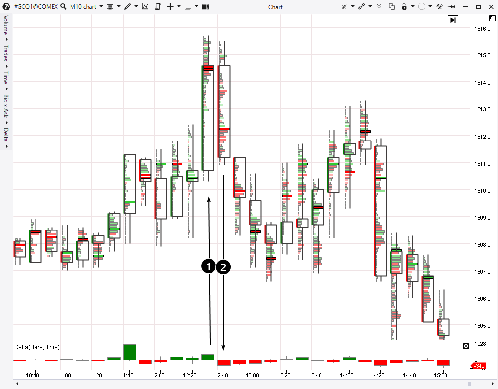 Pattern 5. Two-Bar Reversal