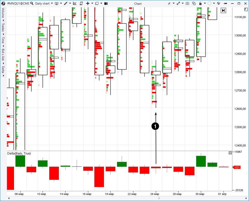 Пример с рынка фьючерсов на фондовый индекс Nasdaq.