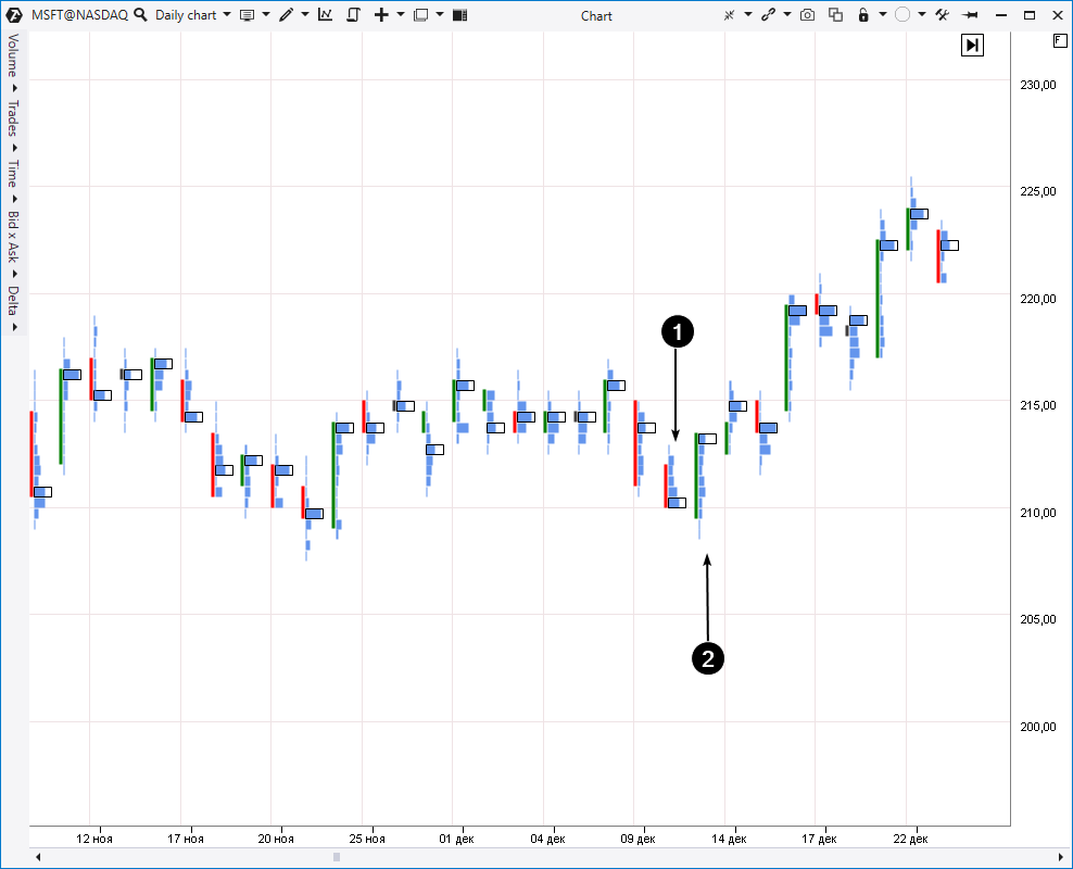 Example: MSFT stock chart; daily period