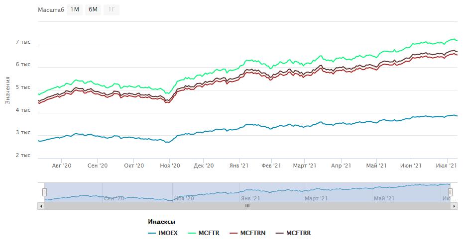Сравнительная динамика индексов
