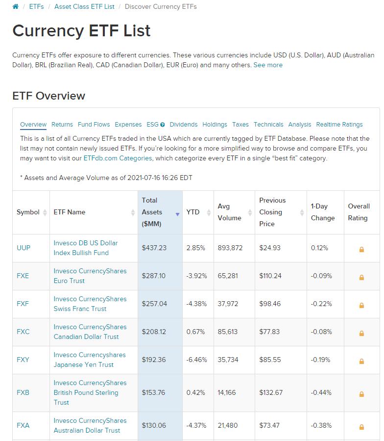 Хеджирование валютных рисков с помощью ETF