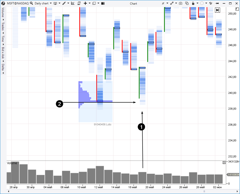 пример с рынка акций MSFT дневного периода
