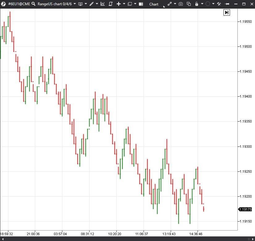 фьючерса на евро 6E с Чикагской биржи СМЕ