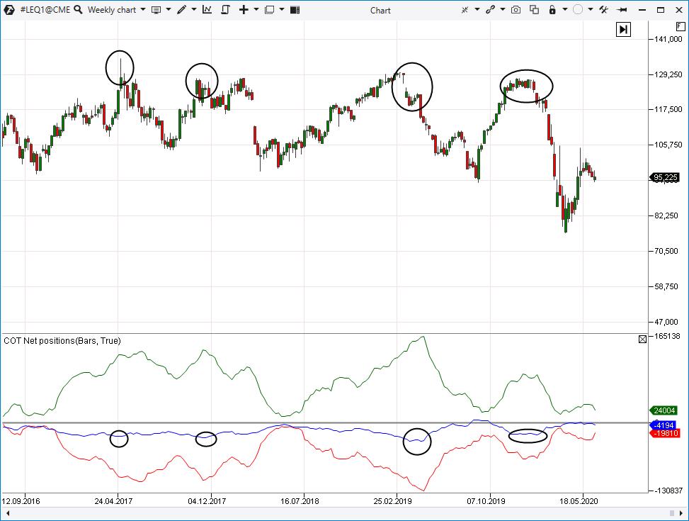 Analyse von Small Traders Linie