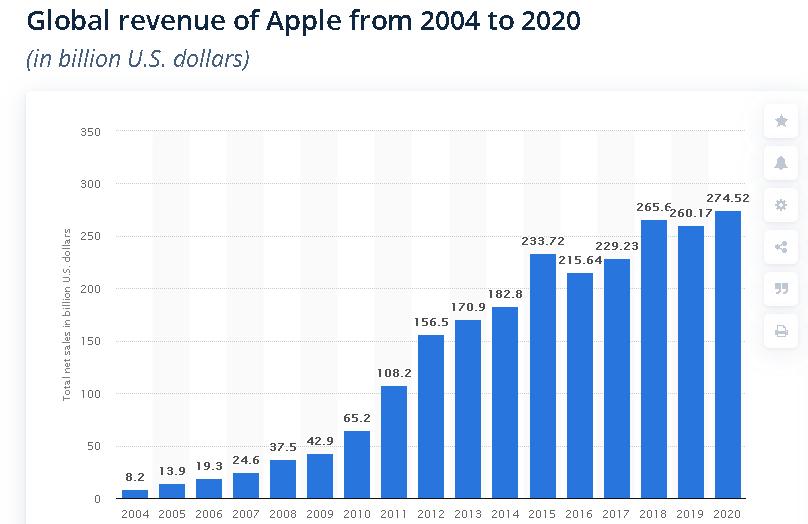 Apple income (source: Statista)