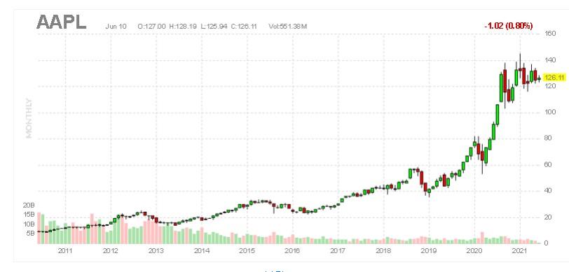 Apple stock (weekly chart)
