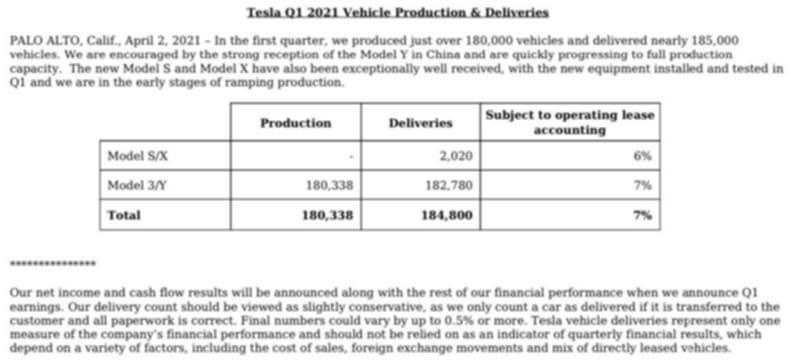 Daten über das Volumen der verkauften Autos