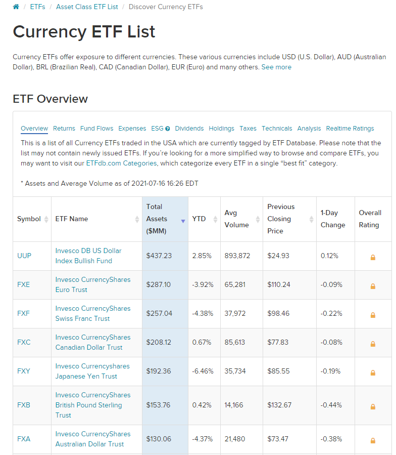 Hedging currency risks with the help of ETF