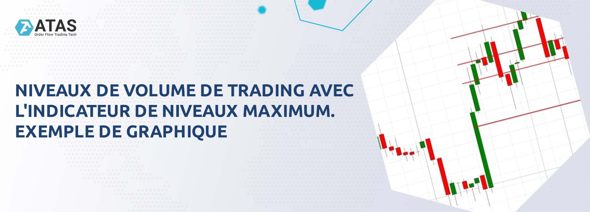 Niveaux de volume de trading avec l'indicateur de niveaux maximum. Exemple de graphique