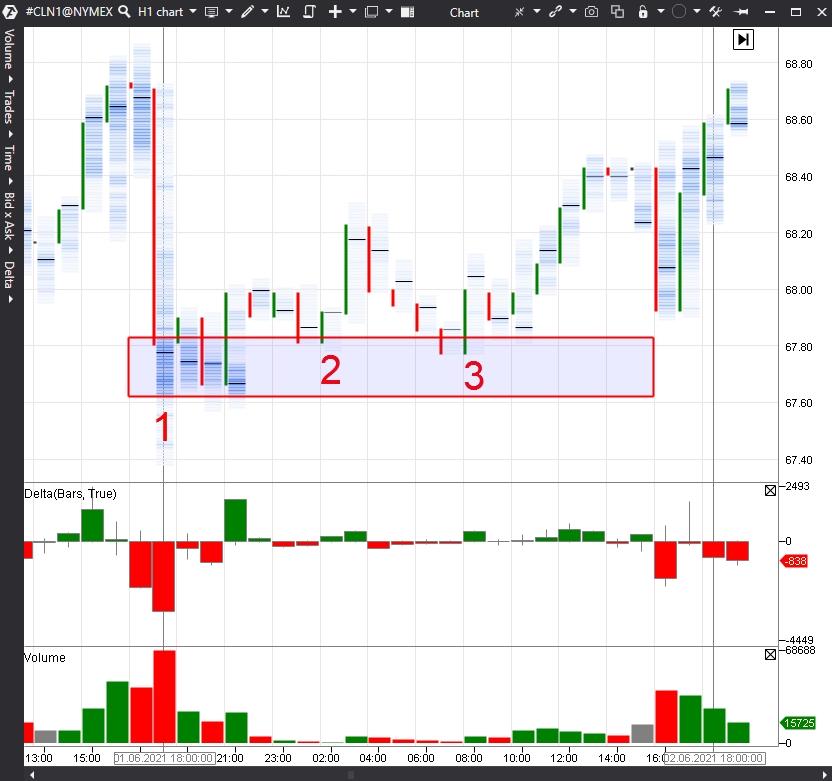 Nordamerikanischer Öl-Chart, CL-Futures