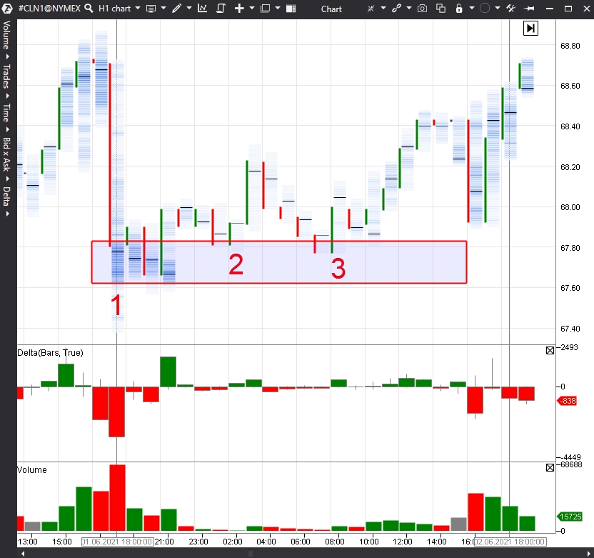 North-American oil chart (CL futures)
