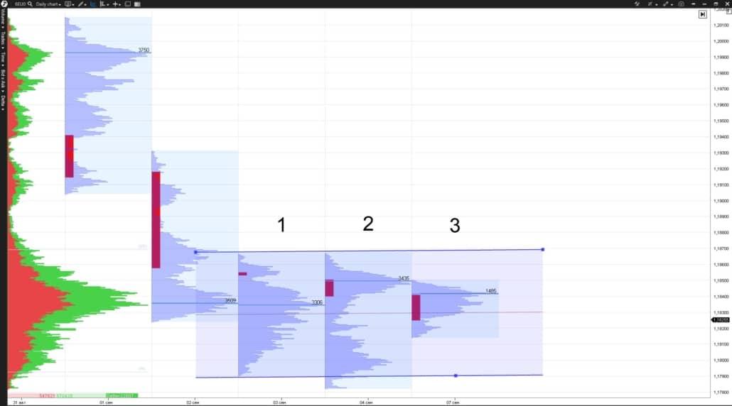 Profil de volume et volume horizontal maximal pour une journée à plat
