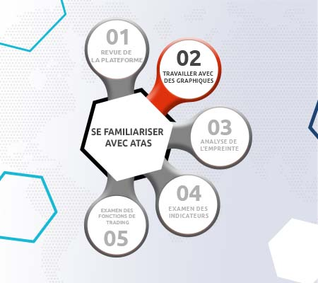 Revue des fonctions et avantages des graphiques de la plateforme atas